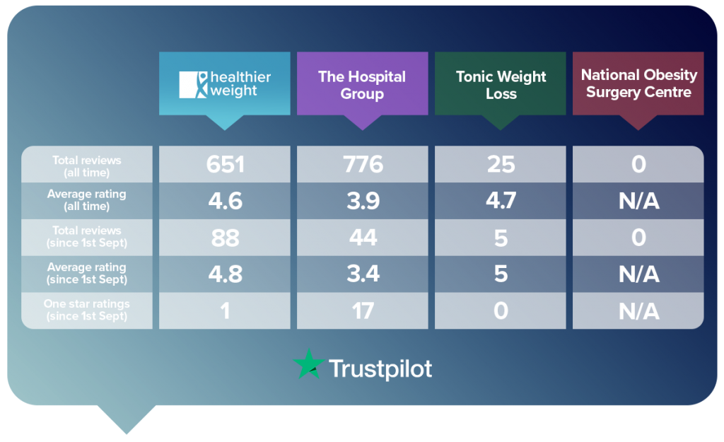 Table of the Healthier Weight Trustpilot scores compared to 3 other weight loss surgery providers