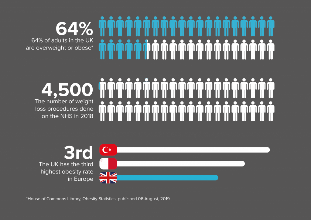 Infographic detailing obesity rates in the UK and the amount of weight loss procedures performed on the NHS