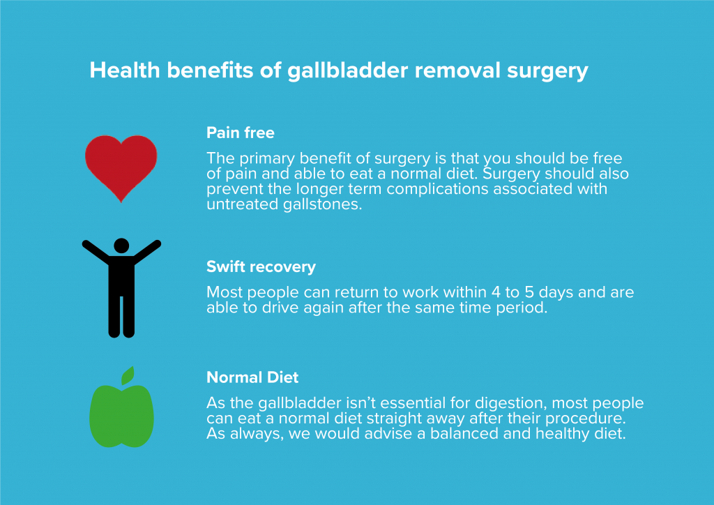 Infographic showing the health benefits of gallbladder removal surgery