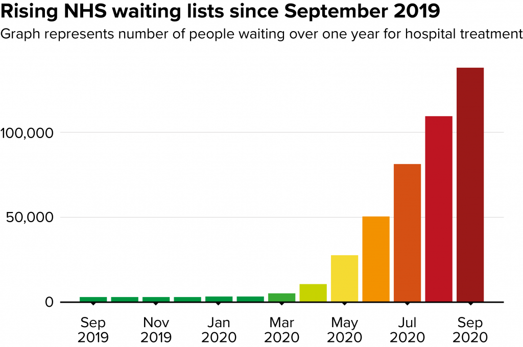 Graph showing the NHS waiting list for people waiting over one year for hospital treatment